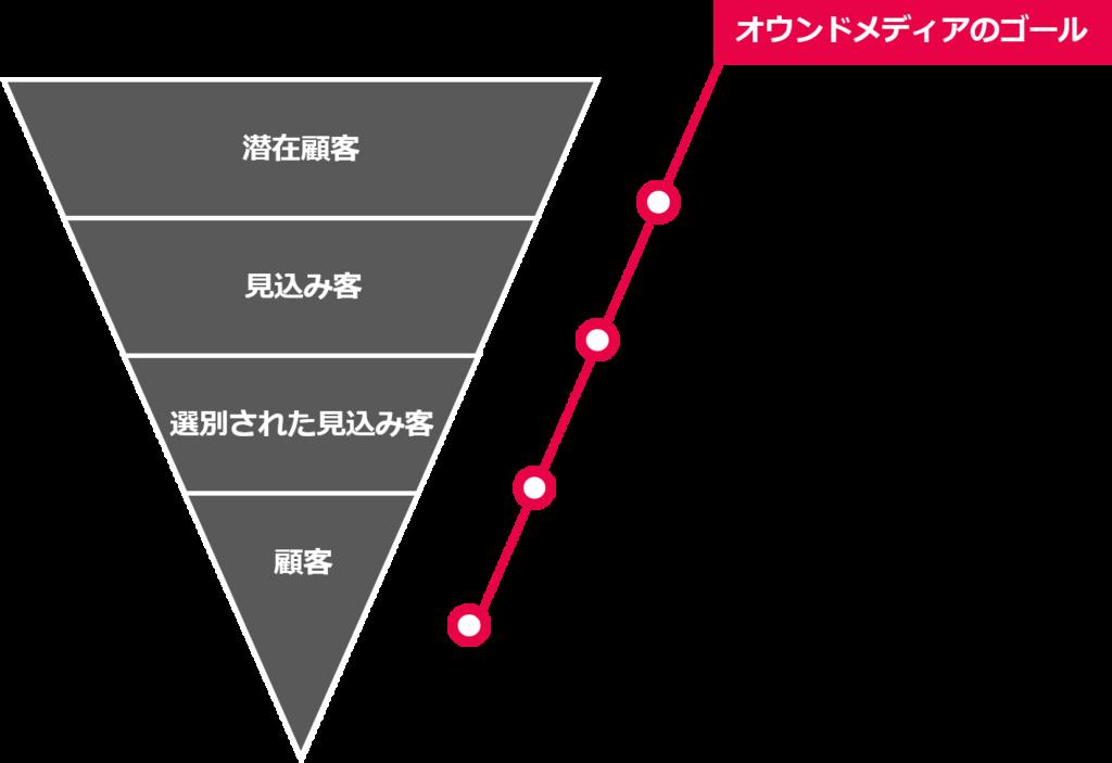 図1_オウンドメディアのゴール